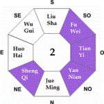 Ming Gua 2 d'une personne - Feng Shui Tradition